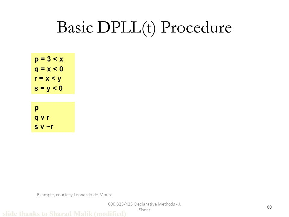 600.325/425 Declarative Methods - J. Eisner 80 Basic DPLL(t) Procedure q = x < 0 r = x < y s = y < 0 p = 3 < x p q v r s v ~r slide thanks to Sharad M
