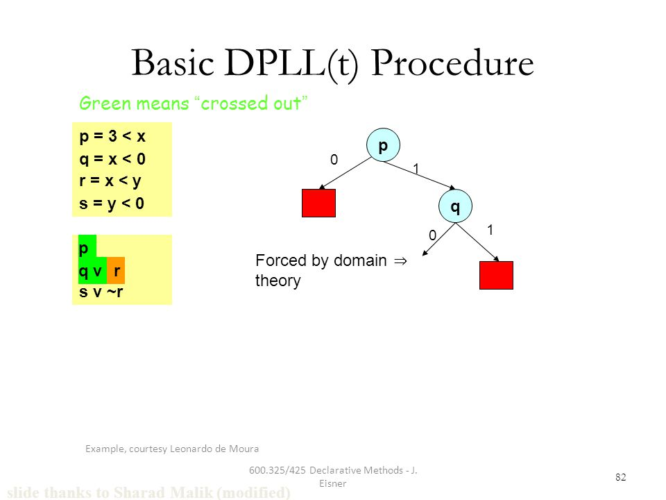 600.325/425 Declarative Methods - J. Eisner 82 Basic DPLL(t) Procedure q = x < 0 r = x < y s = y < 0 p = 3 < x p q v r s v ~r slide thanks to Sharad M