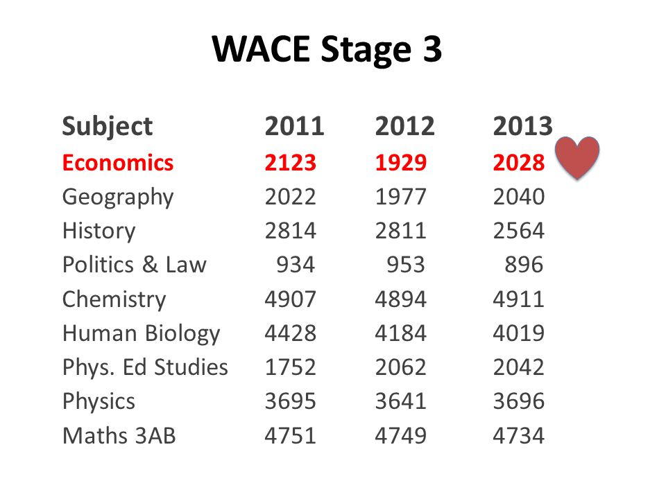 WACE Stage 3 Subject 201120122013 Economics2123 19292028 Geography202219772040 History281428112564 Politics & Law 934 953 896 Chemistry490748944911 Hu