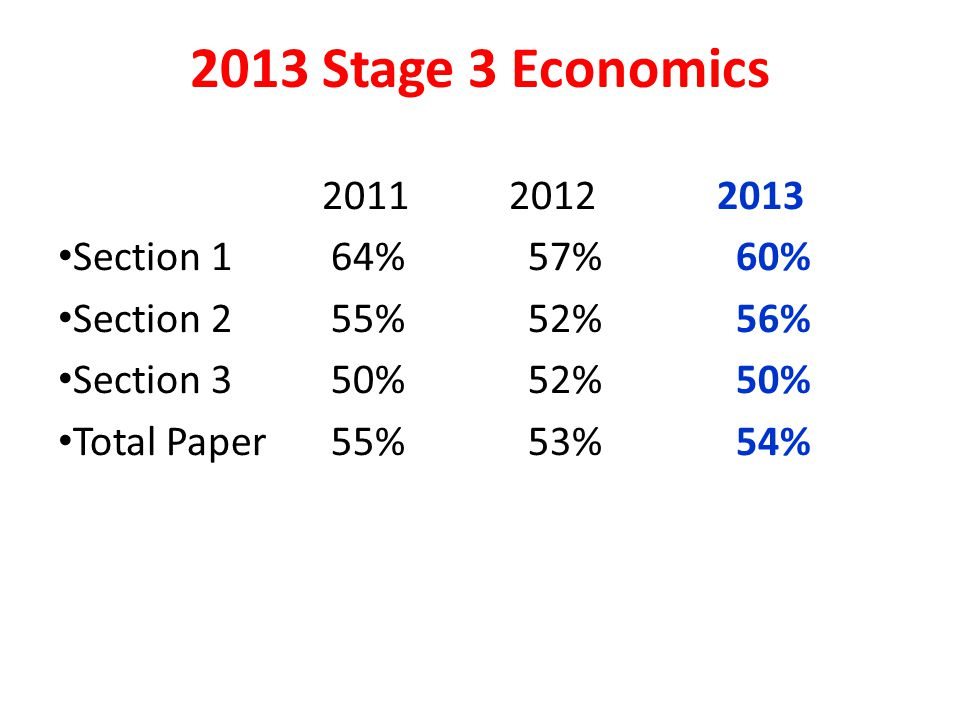 2013 Stage 3 Economics 20112012 2013 Section 164%57%60% Section 255%52%56% Section 350%52%50% Total Paper55%53%54%