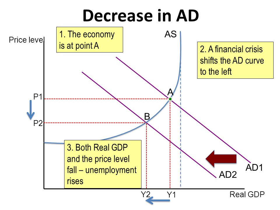 Price level Real GDP Y2 P2 Decrease in AD AD2 AS AD1 Y1 A B 3. Both Real GDP and the price level fall – unemployment rises 2. A financial crisis shift