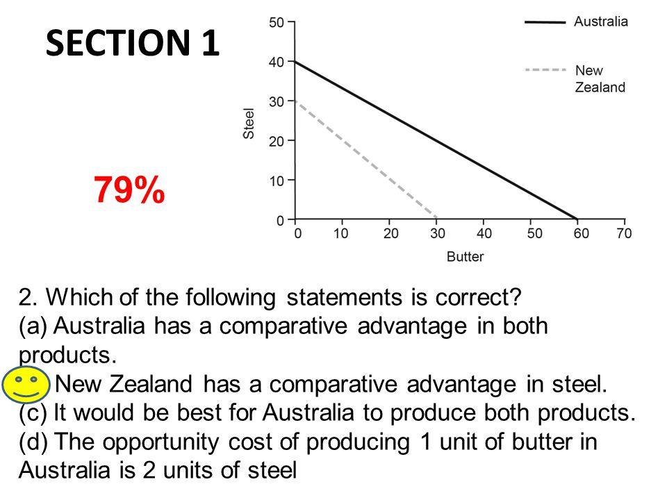 Past Essay Questions 1987 (a)Define & discuss economic growth & its measurement.