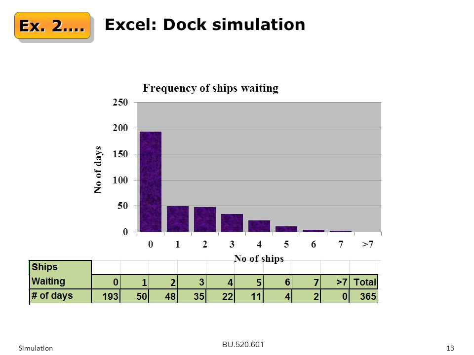 BU.520.601 Simulation13 Ex. 2…. Excel: Dock simulation