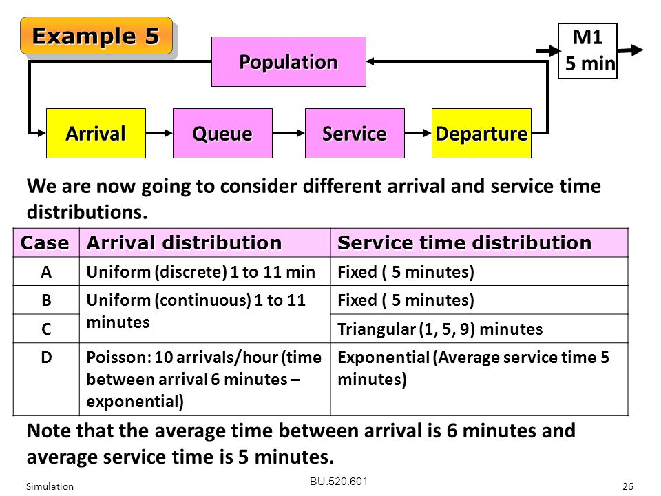 BU Simulation26 Example 5 Population QueueArrivalServiceDeparture We are now going to consider different arrival and service time distributions.