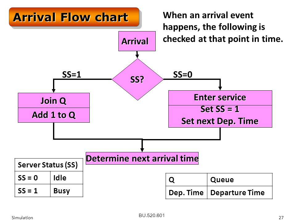 BU.520.601 Simulation27 Arrival SS? Join Q Add 1 to Q Determine next arrival time SS=1 Enter service Set SS = 1 Set next Dep. Time SS=0 QQueue Dep. Ti