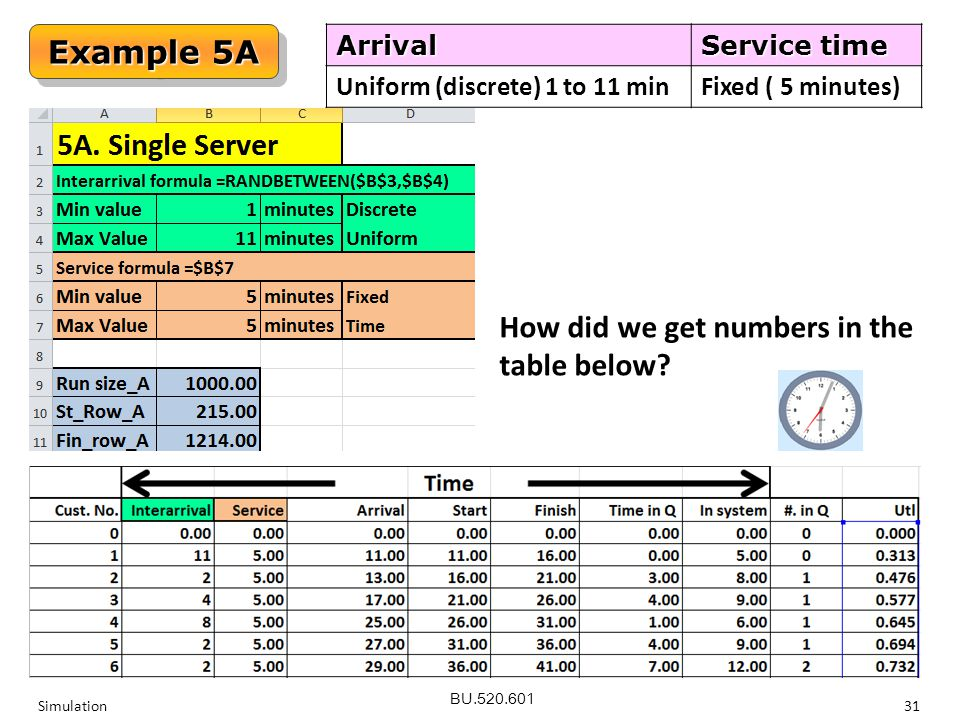 BU.520.601 Simulation31 Example 5A Arrival Service time Uniform (discrete) 1 to 11 min Fixed ( 5 minutes) How did we get numbers in the table below?