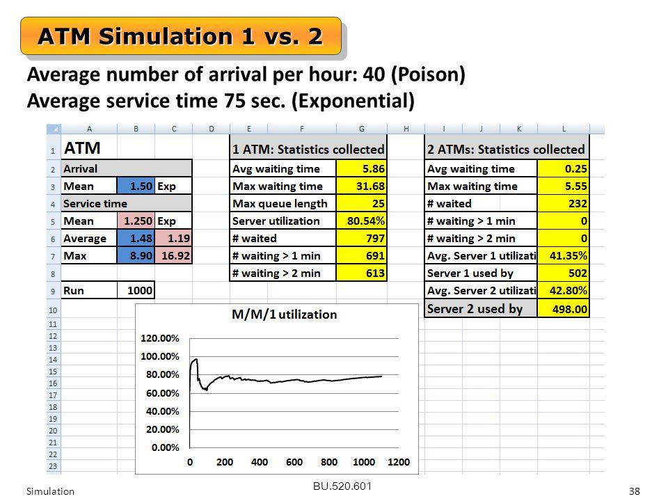 BU.520.601 Simulation38 ATM Simulation 1 vs. 2 Average number of arrival per hour: 40 (Poison) Average service time 75 sec. (Exponential)