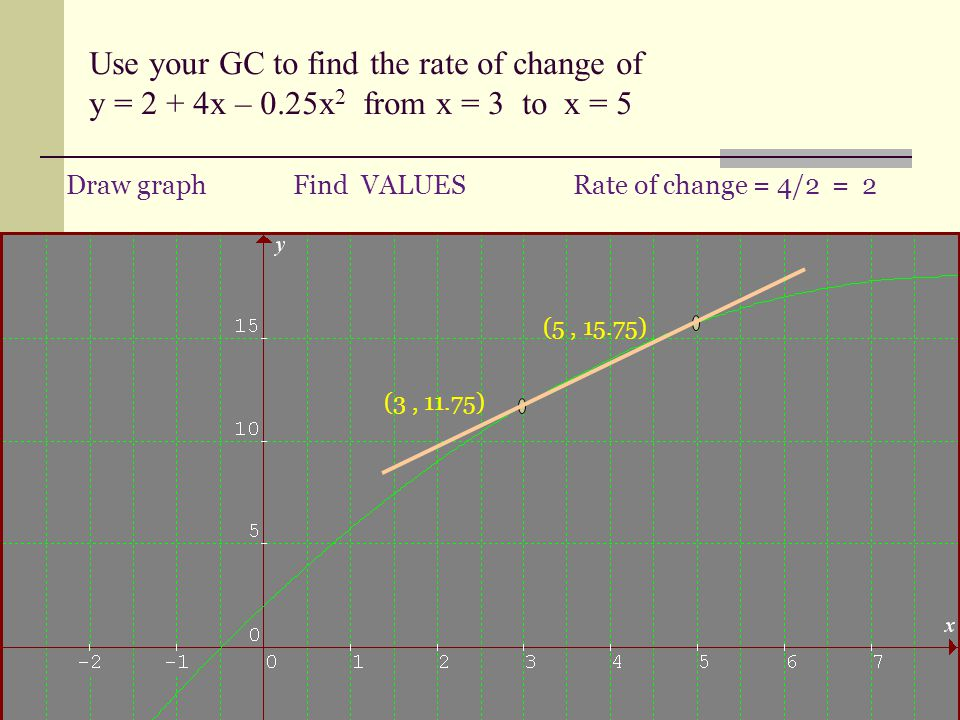 Use your GC to find the rate of change of y = 2 + 4x – 0.25x 2 from x = 3 to x = 5 Rate of change = 4/2 = 2 (3, 11.75) (5, 15.75) Find VALUESDraw graph