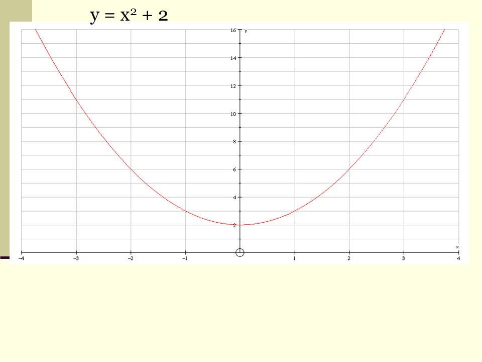 y = x 2 + 2