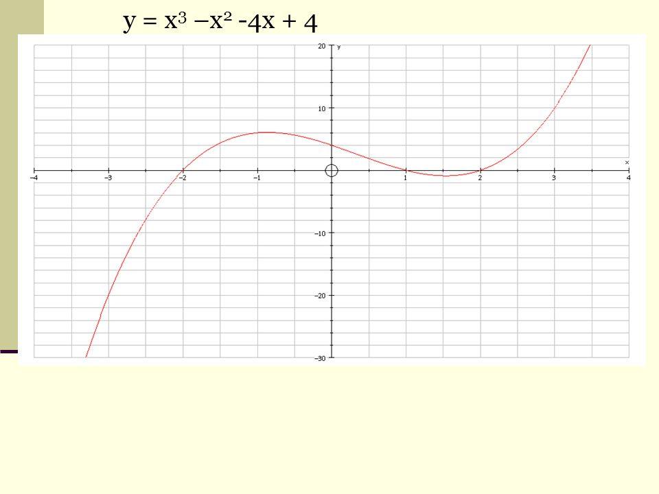 y = x 3 –x 2 -4x + 4