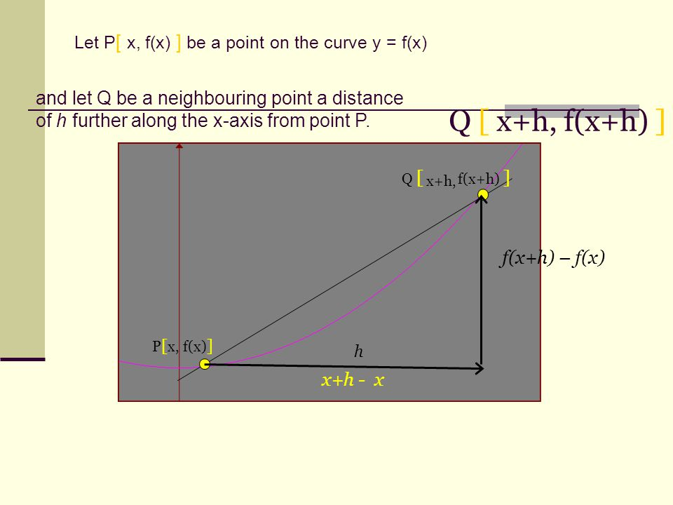 Let P [ x, f(x) ] be a point on the curve y = f(x) P [ x, f(x) ] and let Q be a neighbouring point a distance of h further along the x-axis from point P.