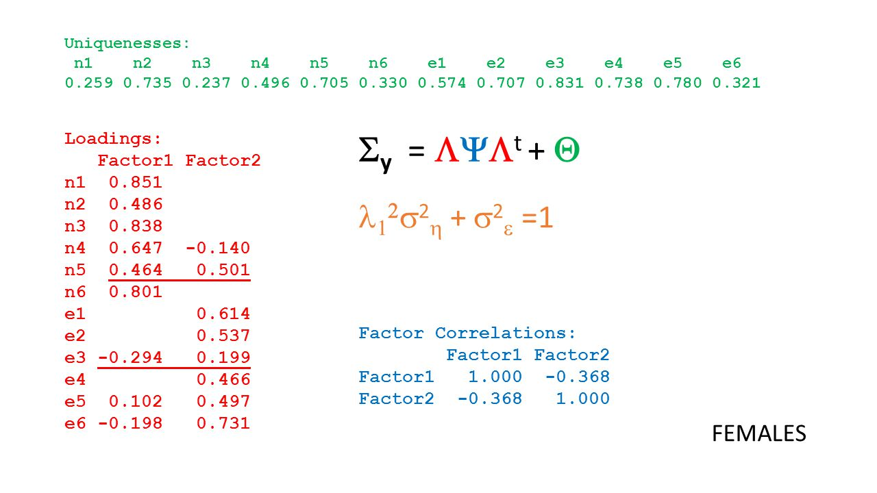 Loadings: Factor1 Factor2 n1 0.851 n2 0.486 n3 0.838 n4 0.647 -0.140 n5 0.464 0.501 n6 0.801 e1 0.614 e2 0.537 e3 -0.294 0.199 e4 0.466 e5 0.102 0.497 e6 -0.198 0.731 Factor Correlations: Factor1 Factor2 Factor1 1.000 -0.368 Factor2 -0.368 1.000 Uniquenesses: n1 n2 n3 n4 n5 n6 e1 e2 e3 e4 e5 e6 0.259 0.735 0.237 0.496 0.705 0.330 0.574 0.707 0.831 0.738 0.780 0.321  y =  t +  FEMALES    2  +  2  =1