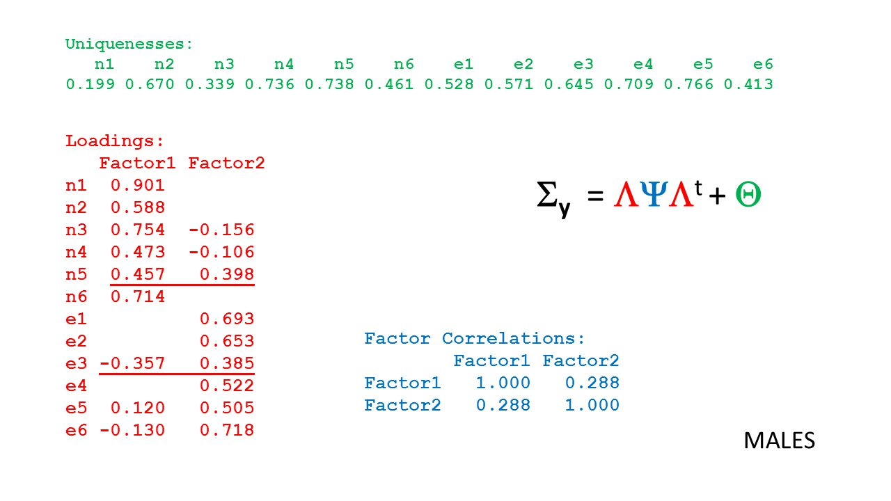 Loadings: Factor1 Factor2 n1 0.901 n2 0.588 n3 0.754 -0.156 n4 0.473 -0.106 n5 0.457 0.398 n6 0.714 e1 0.693 e2 0.653 e3 -0.357 0.385 e4 0.522 e5 0.120 0.505 e6 -0.130 0.718 Factor Correlations: Factor1 Factor2 Factor1 1.000 0.288 Factor2 0.288 1.000 Uniquenesses: n1 n2 n3 n4 n5 n6 e1 e2 e3 e4 e5 e6 0.199 0.670 0.339 0.736 0.738 0.461 0.528 0.571 0.645 0.709 0.766 0.413  y =  t +  MALES