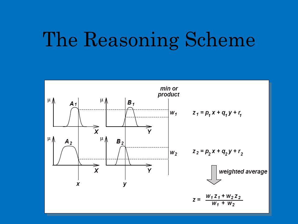 The Reasoning Scheme