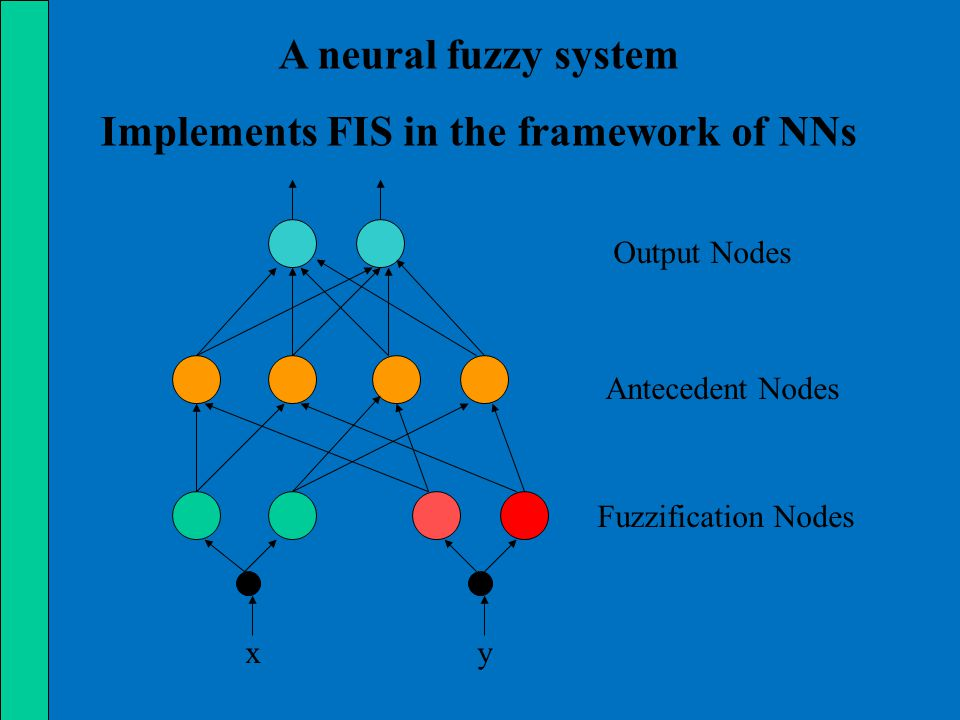 A neural fuzzy system Implements FIS in the framework of NNs Fuzzification Nodes Antecedent Nodes Output Nodes xy