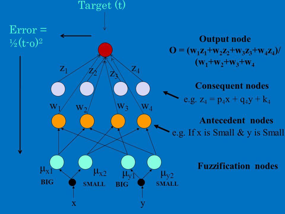 Fuzzification nodes xy BIG SMALL μ x1 μ x2 μ y1 μ y2 Antecedent nodes e.g.
