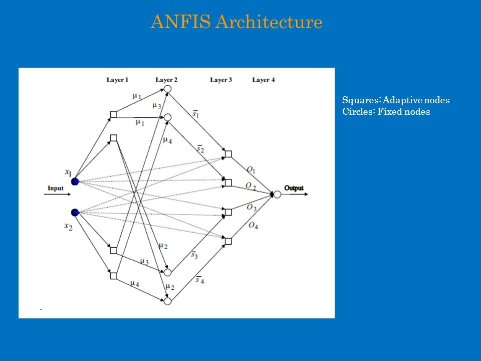 ANFIS Architecture Squares: Adaptive nodes Circles: Fixed nodes