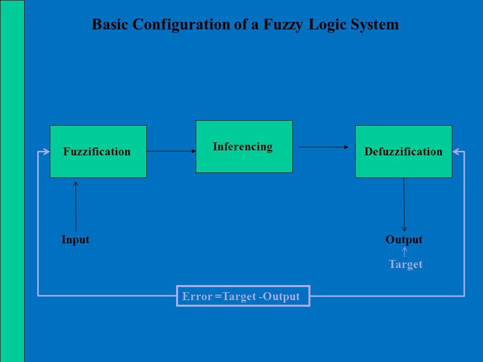 If x is A and y is B then z = f(x, y) Fuzzy Rules of TSK Model Fuzzy Sets Crisp Function f(x, y) is very often a polynomial function w.r.t.