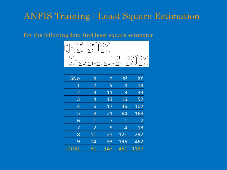 ANFIS Training : Least Square Estimation For the following data find least square estimator SNoXYX2X2 XY 129418 2311933 34131652 461736102 582164168 61717 729418 81127121297 91433196462 TOTAL511474511157