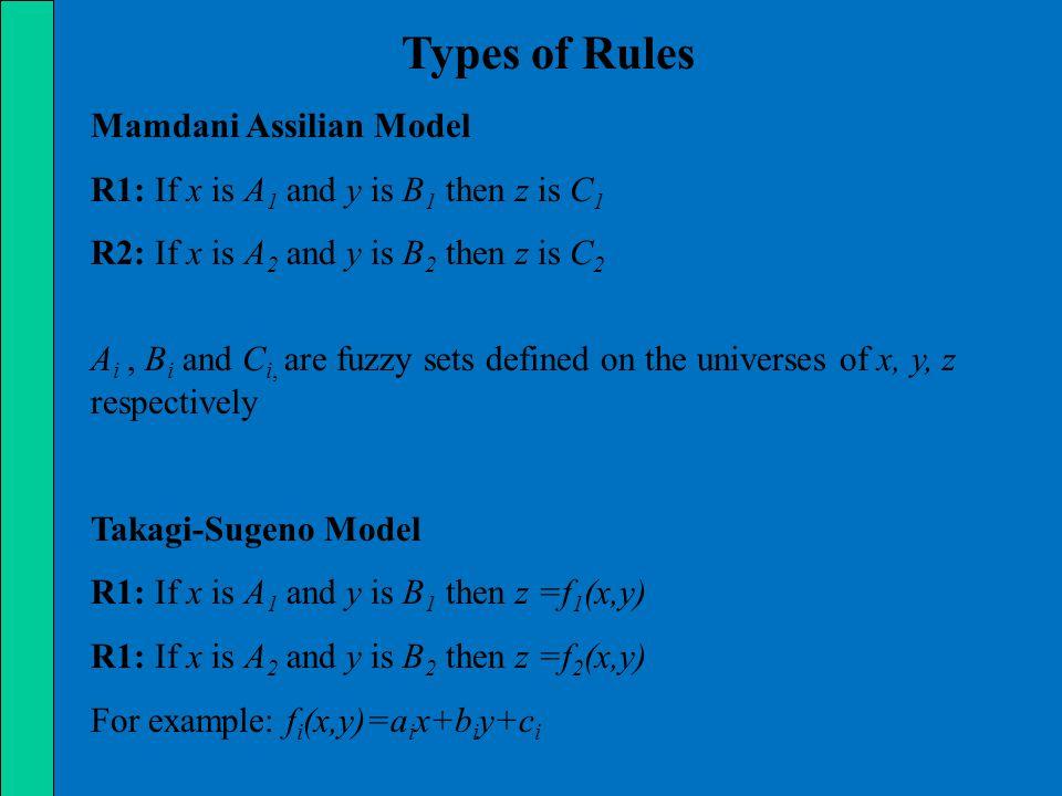 Types of Rules Mamdani Assilian Model Takagi-Sugeno Model