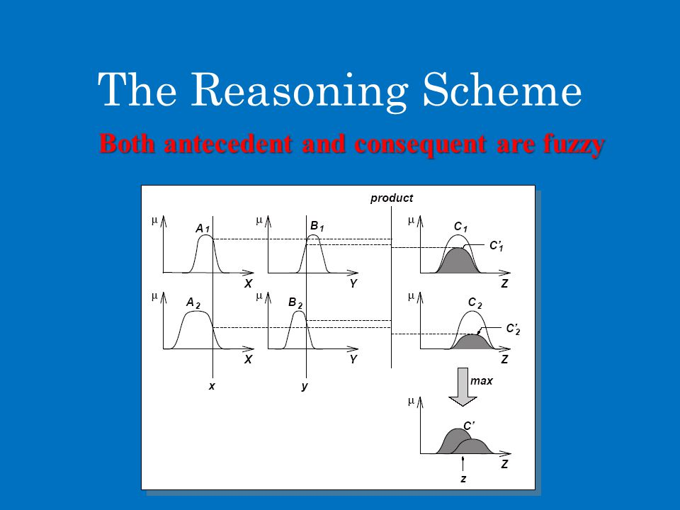 The Reasoning Scheme Both antecedent and consequent are fuzzy