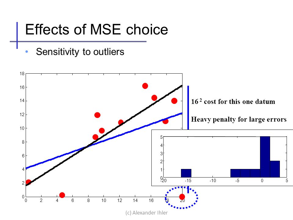 02468101214161820 0 2 4 6 8 10 12 14 16 18 Effects of MSE choice Sensitivity to outliers 16 2 cost for this one datum Heavy penalty for large errors -