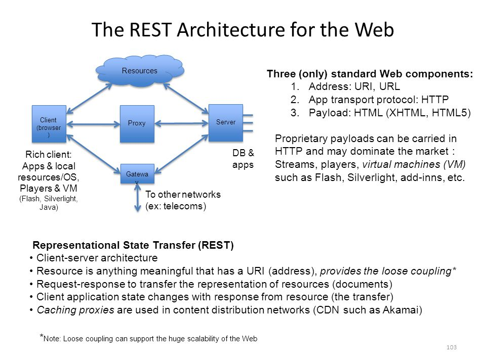 The REST Architecture for the Web Three (only) standard Web components: 1.Address: URI, URL 2.App transport protocol: HTTP 3.Payload: HTML (XHTML, HTML5) Proprietary payloads can be carried in HTTP and may dominate the market : Streams, players, virtual machines (VM) such as Flash, Silverlight, add-inns, etc.