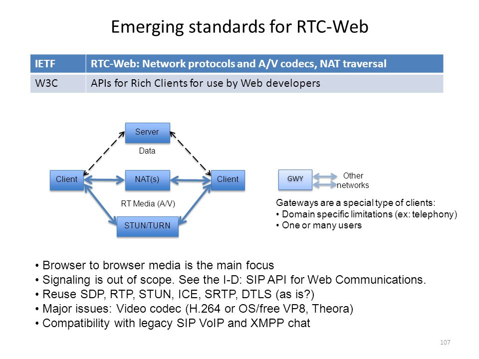 Emerging standards for RTC-Web ClientNAT(s)ClientServerSTUN/TURN Data RT Media (A/V) GWY Other networks IETFRTC-Web: Network protocols and A/V codecs,