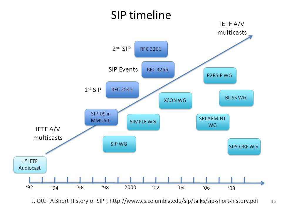 """SIP timeline 16 J. Ott: """"A Short History of SIP"""", http://www.cs.columbia.edu/sip/talks/sip-short-history.pdf '92 '94 '96'98 2000 '02'04 '06 '08 1 st I"""