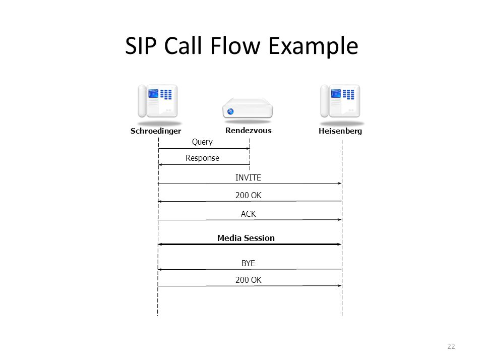 SIP Call Flow Example Query Media Session ACK Response 200 OK BYE INVITE 200 OK 22 Schroedinger Heisenberg Rendezvous