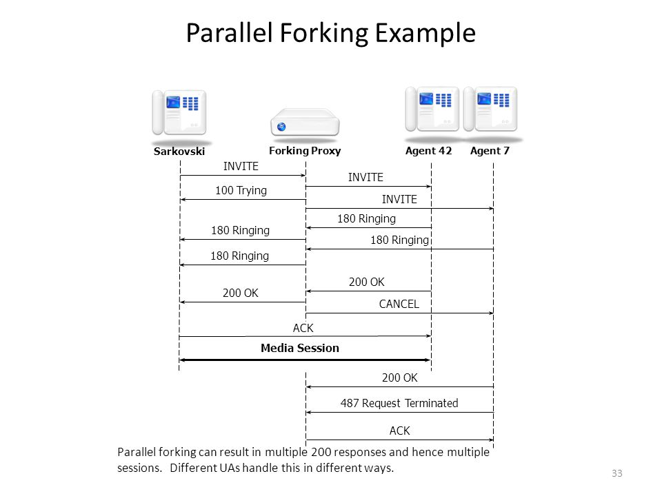 Parallel Forking Example Parallel forking can result in multiple 200 responses and hence multiple sessions.