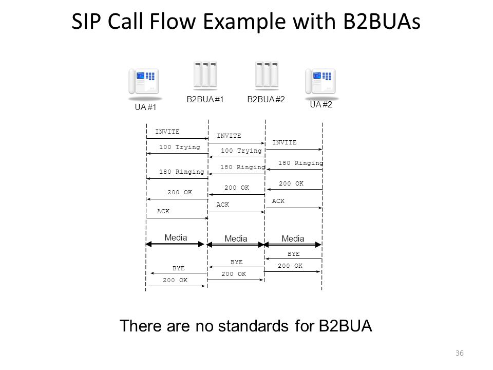 SIP Call Flow Example with B2BUAs INVITE 180 Ringing 200 OK 100 Trying 180 Ringing 200 OK 100 Trying 180 Ringing 200 OK ACK BYE B2BUA #1B2BUA #2 UA #1 UA #2 Media ACK Media 200 OK BYE 200 OK BYE 200 OK 36 There are no standards for B2BUA