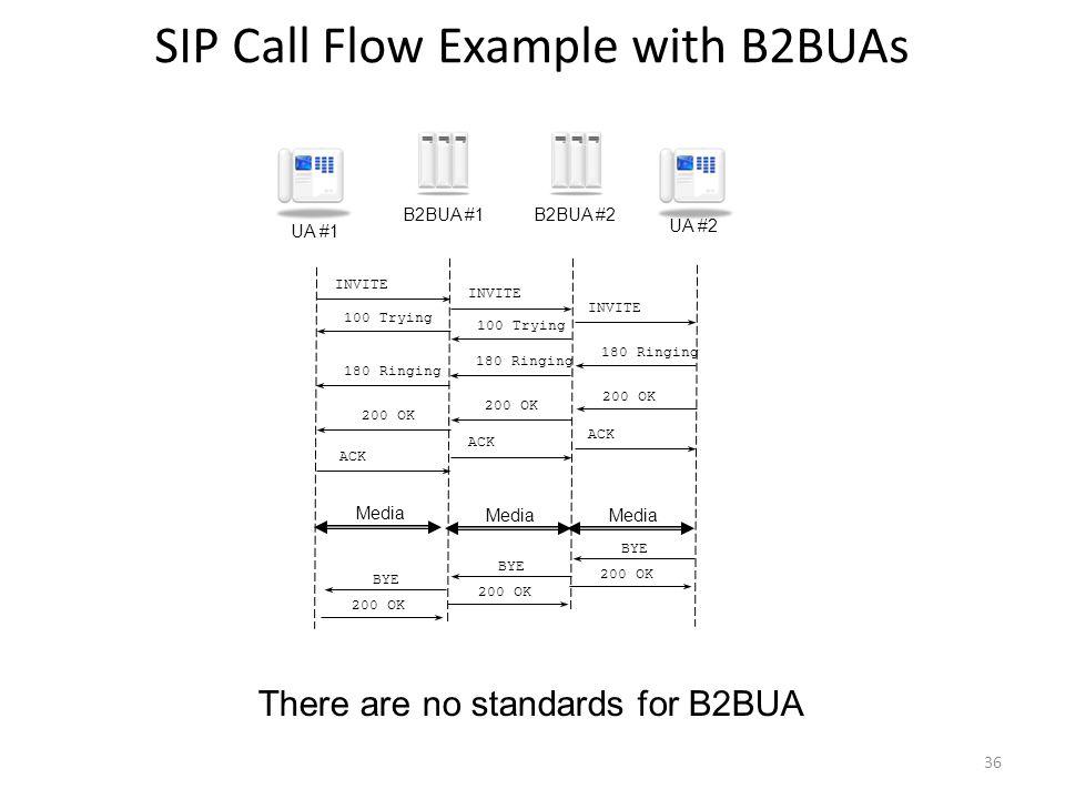 SIP Call Flow Example with B2BUAs INVITE 180 Ringing 200 OK 100 Trying 180 Ringing 200 OK 100 Trying 180 Ringing 200 OK ACK BYE B2BUA #1B2BUA #2 UA #1