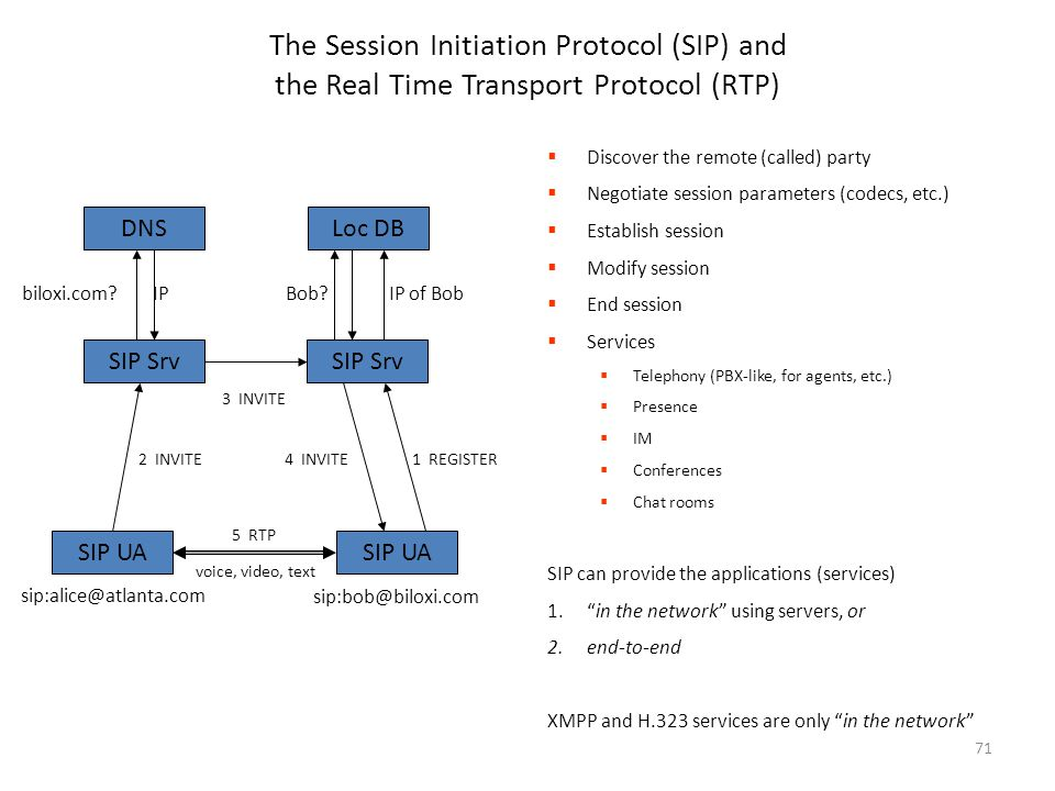 71 The Session Initiation Protocol (SIP) and the Real Time Transport Protocol (RTP)  Discover the remote (called) party  Negotiate session parameter