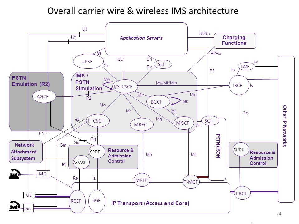 74 Overall carrier wire & wireless IMS architecture -