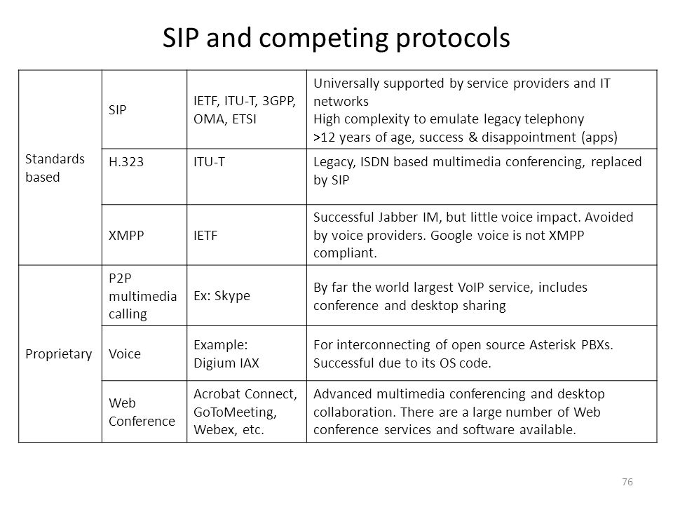 SIP and competing protocols 76 Standards based SIP IETF, ITU-T, 3GPP, OMA, ETSI Universally supported by service providers and IT networks High comple