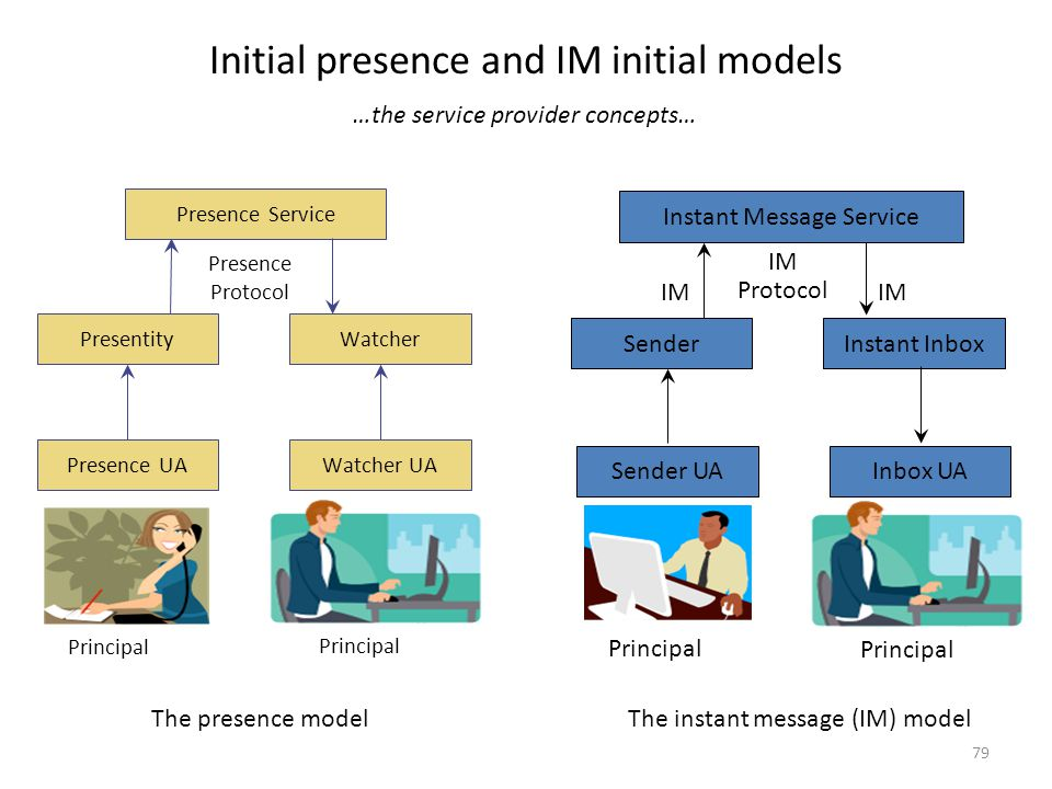 Initial presence and IM initial models 79 Presence Service PresentityWatcher Presence UAWatcher UA Principal Presence Protocol The presence model Sender Instant Inbox Sender UAInbox UA Principal IM Protocol IM Instant Message Service The instant message (IM) model …the service provider concepts…