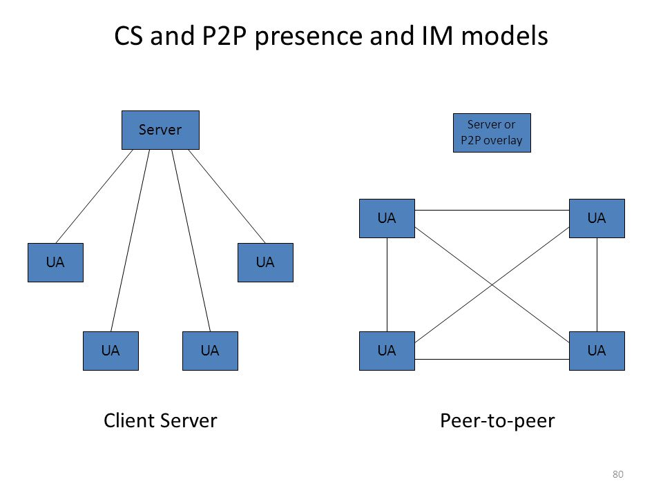 CS and P2P presence and IM models 80 UA Server Server or P2P overlay Client ServerPeer-to-peer