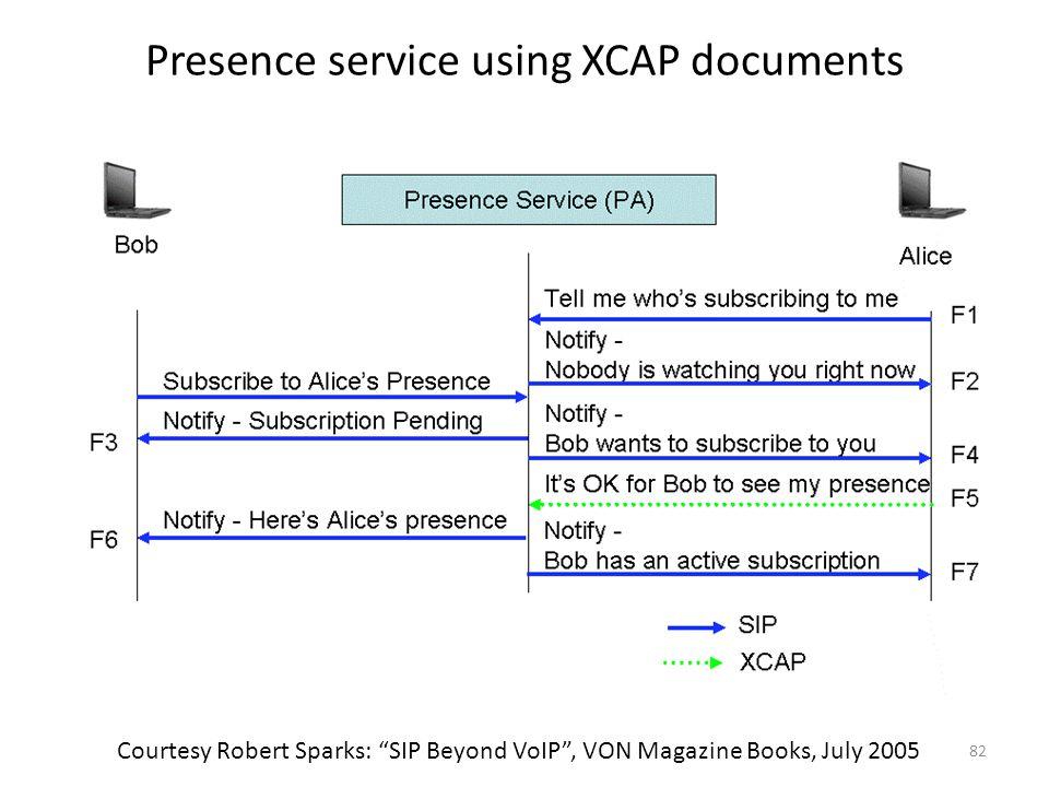 Presence service using XCAP documents 82 Courtesy Robert Sparks: SIP Beyond VoIP , VON Magazine Books, July 2005