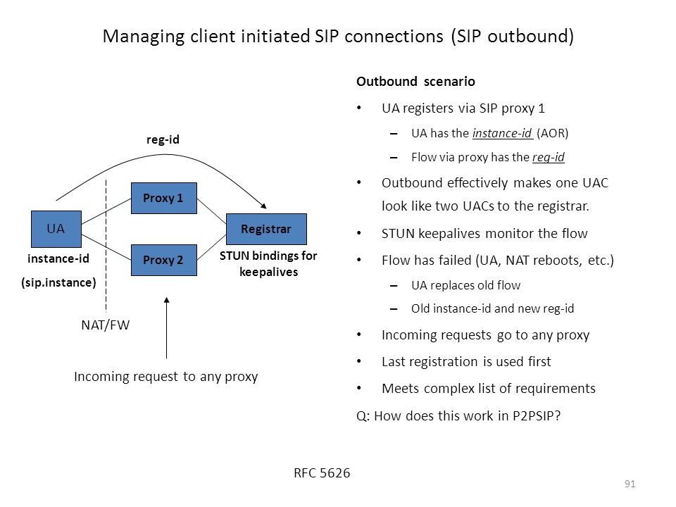 91 Managing client initiated SIP connections (SIP outbound) UA Proxy 2 Proxy 1 Registrar instance-id (sip.instance) reg-id Incoming request to any pro