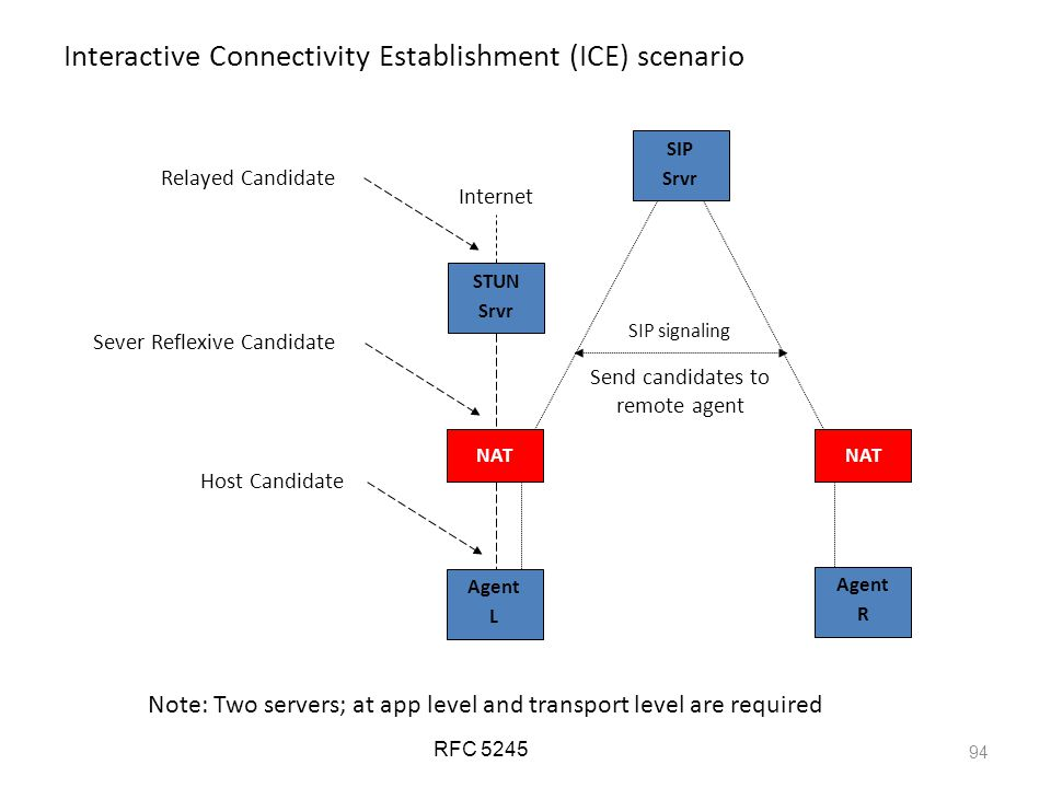 94 Interactive Connectivity Establishment (ICE) scenario SIP signaling Agent L SIP Srvr NAT Agent R NAT Relayed Candidate Sever Reflexive Candidate Host Candidate STUN Srvr Internet Send candidates to remote agent RFC 5245 Note: Two servers; at app level and transport level are required