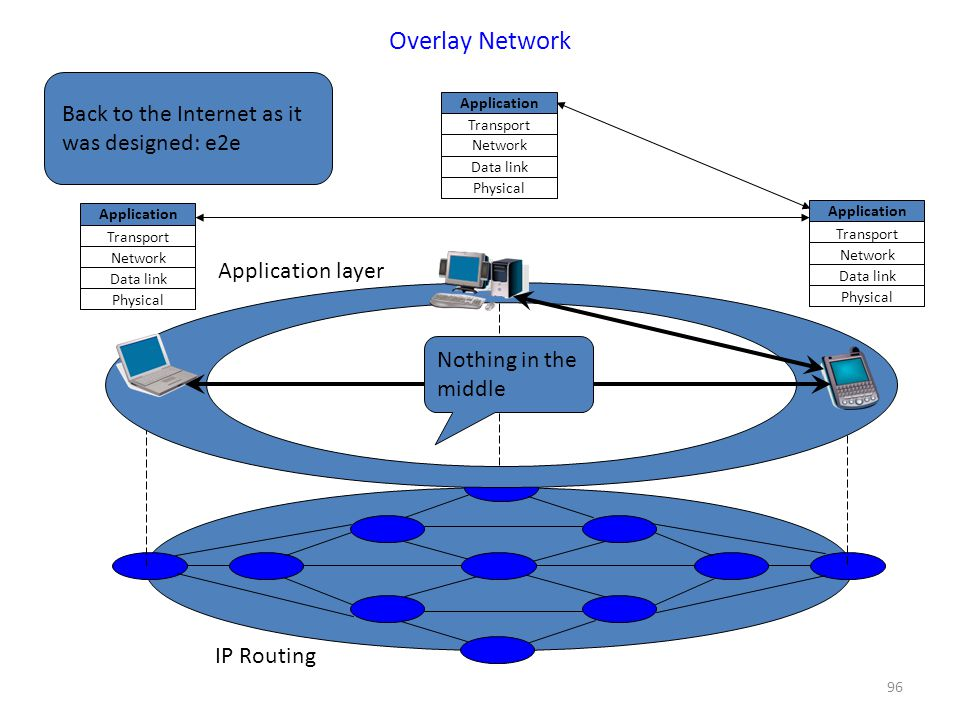 96 Overlay Network Application Transport Network Data link Physical Application Transport Network Data link Physical Application Transport Network Data link Physical Application layer IP Routing Nothing in the middle Back to the Internet as it was designed: e2e