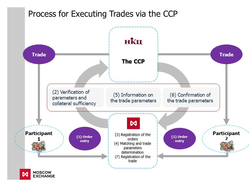 Process for Executing Trades via the CCP ( 3) Registration of the orders (4) Matching and trade parameters determination (7) Registration of the trade