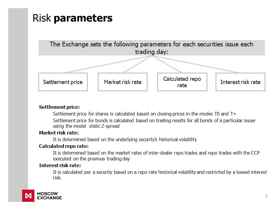 Settlement price: Settlement price for shares is calculated based on closing prices in the modes T0 and T+ Settlement price for bonds is calculated based on trading results for all bonds of a particular issuer using the model static Z-spread Market risk rate: It is determined based on the underlying security's historical volatility Calculated repo rate: It is determined based on the market rates of inter-dealer repo trades and repo trades with the CCP executed on the previous trading day Interest risk rate: It is calculated per a security based on a repo rate historical volatility and restricted by a lowest interest risk.