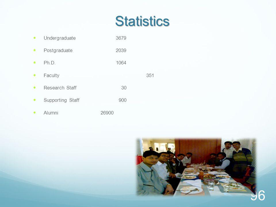 Statistics Undergraduate3679 Postgraduate2039 Ph.D.