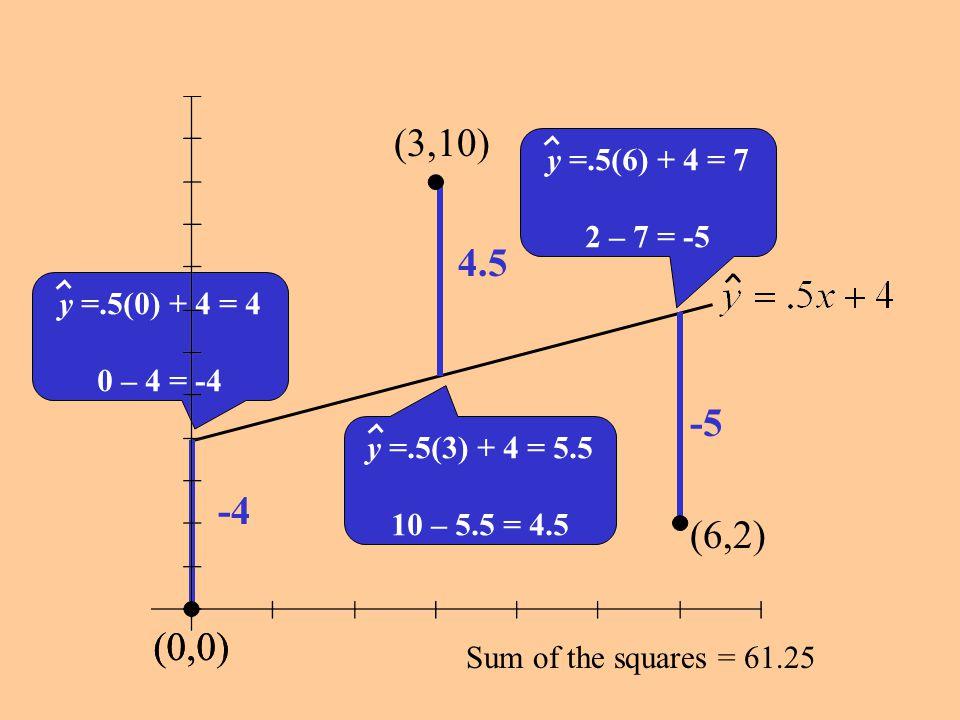 non-resistantvalue of r is non-resistant x 12152132261924 y4710149822 Find r.