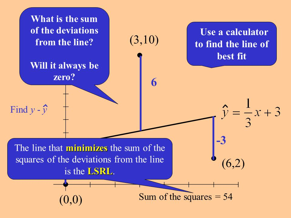 Slope: unitx increase/decreaseby For each unit increase in x, there is an approximate increase/decrease of b in y.