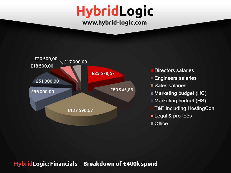HybridLogic: Financials – Breakdown of £400k spend