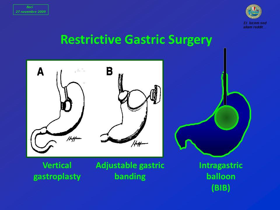 Restrictive Gastric Surgery Vertical gastroplasty Adjustable gastric banding Intragastric balloon (BIB) Et lucem sed aliam reddit… Bari 27 novembre 2009