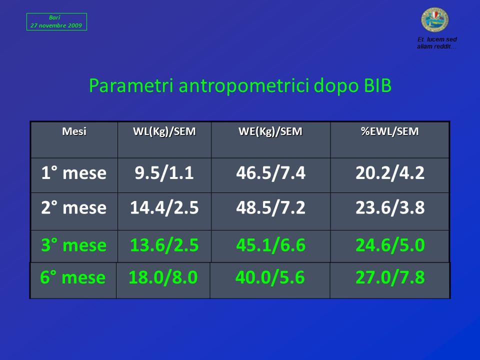 MesiWL(Kg)/SEMWE(Kg)/SEM%EWL/SEM 1° mese9.5/1.146.5/7.420.2/4.2 2° mese14.4/2.548.5/7.223.6/3.8 3° mese13.6/2.545.1/6.624.6/5.0 Parametri antropometrici dopo BIB 6° mese18.0/8.040.0/5.627.0/7.8 Et lucem sed aliam reddit… Bari 27 novembre 2009